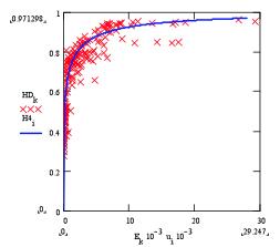 HDI vs. Megawatt-hours/year/capita
