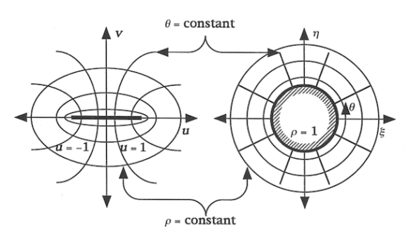 Conformal Mapping Circle-Line