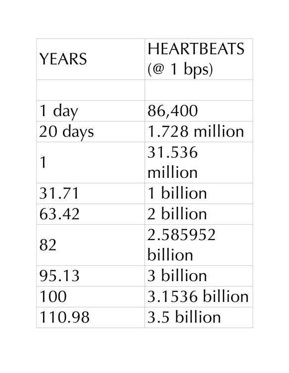 Longevity - Heartbeat (table)
